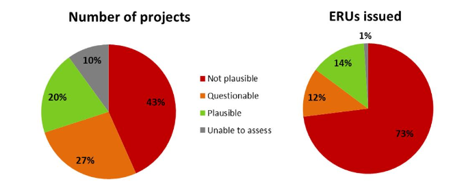 Additionality claims for 60 JI projects sampled. Source: SEI