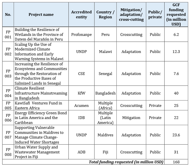 List of funding proposals submitted for consideration by the GCF Board. Source: GCF