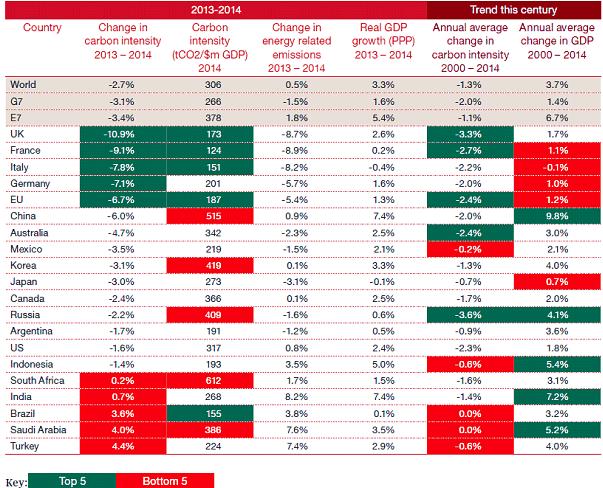 PwC Low Carbon Economy Index 2015